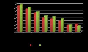 Auto Production 2012-2013